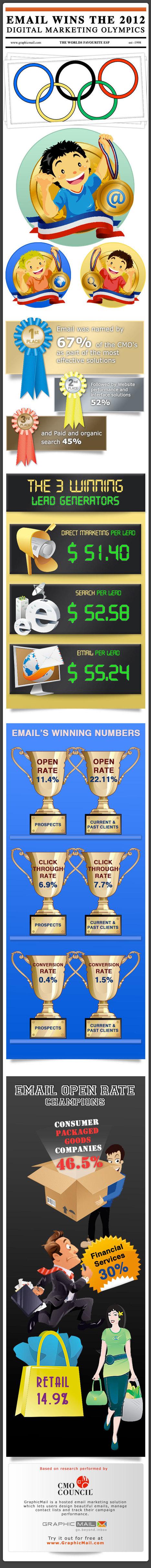 Friday Corner: Email is still the front runner in digital marketing | Marketing & Webmarketing | Scoop.it