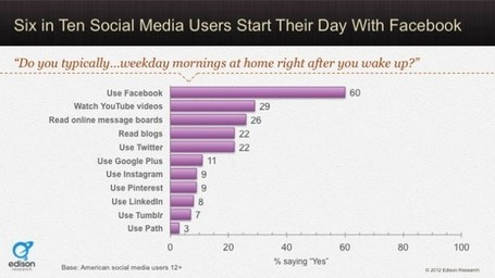 Do you wake-up with Facebook? (Most do!) | AtDotCom Social media | Scoop.it