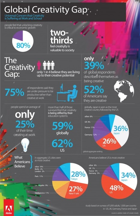 Interesting Read: Our Creativity Is Lacking [Infographic] | aCommunityAffair Oak Cliff | Scoop.it