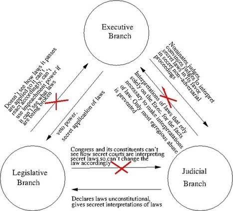The Secret Executive: Threat Models for Democracy | Cyphertite Blog | Management | Scoop.it