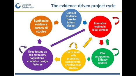 Just keep testing: five principles for evidence-based policy and practice - Campbell | < ELT Research > | Scoop.it