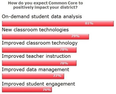 CDW-G Common Core Tech Report   Common Core Conversation   Scoop.it