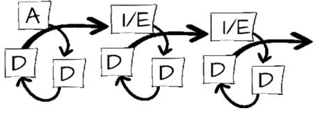 Choosing an elearning production process: ADDIE vs AGILE | APRENDIZAJE | Scoop.it