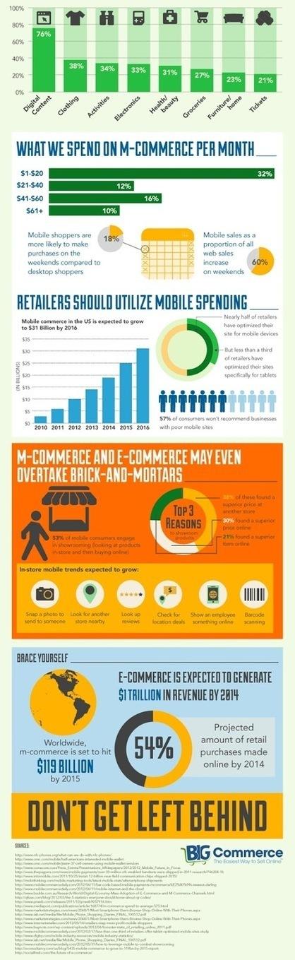 Mobile Commerce | Mobile Commerce - eCommerce | Scoop.it