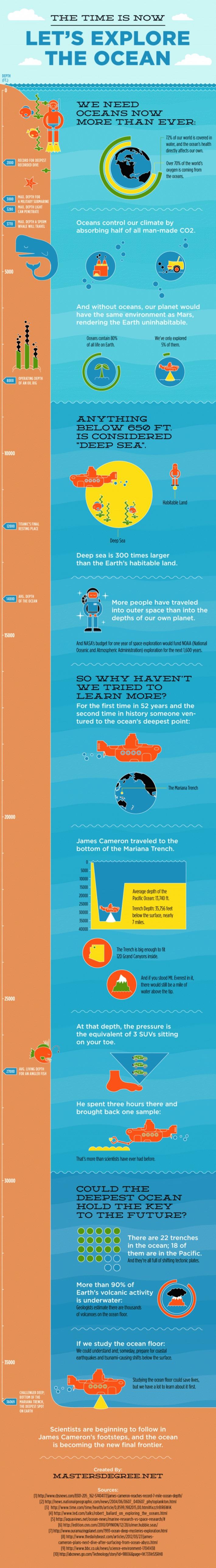 The 60-Second Guide To How Oceans Work | Edudemic | Edu-Curator | Scoop.it