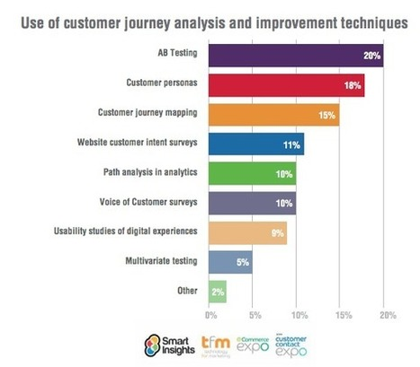 Use of customer journey analysis and improvement techniques [#ChartoftheDay] - Smart Insights Digital Marketing Advice | Business: Economics, Marketing, Strategy | Scoop.it