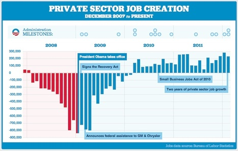 President Obama's record on jobs | Page Two | Scoop.it