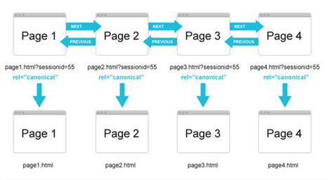 Pagination for SEO – A Guide to Consolidating your Content - Ayima   SEO   Scoop.it