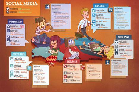 La población del social media en una atractiva e interesante infografía | Mercadillo Social Media | Scoop.it