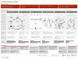 Why Innovation Needs DesignThinkers | UXploration | Scoop.it