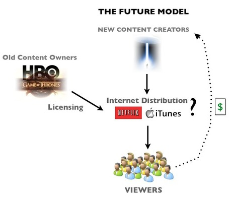 What is the Future of TV? - [via Robert J. Pera's weblog] | The Future of Social TV | Scoop.it