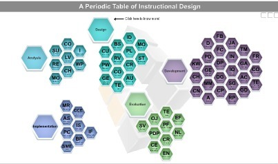 A Periodic Table of Instructional Design | eLearning & Instructional Design | Scoop.it