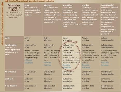 El uso de las TIC en educación y la Matriz TIM | A un Clic de las TIC | Pedalogica: educación y TIC | Scoop.it