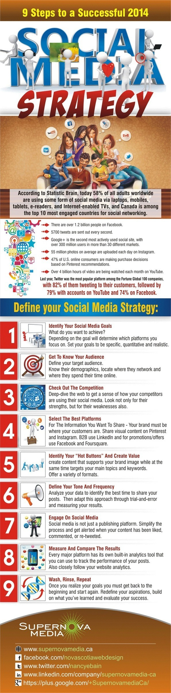 9 Steps to a successful 2014 social media strategy w/infographic. - Supernova Media