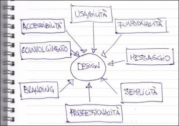 Qual'è il miglior approccio al nuovo sito web per una media azienda?   Web Design & Corporate image   Scoop.it