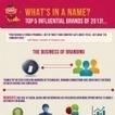 [Infographic] Les 5 #marques les plus influentes en 2013 | Identité de marque | Scoop.it