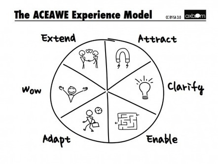 Introducing the ACEAWE Experience Model - axbom | Irresistible Content | Scoop.it