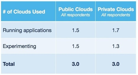 Cloud Computing Trends: 2016 State of the Cloud Survey | Future of Cloud Computing and IoT | Scoop.it