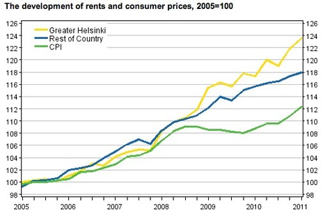 Q1 rents up 3.1 per cent year-on-year in Finland, Helsinki real estate market a total mess | ECONOMY News Index | Finland | Scoop.it