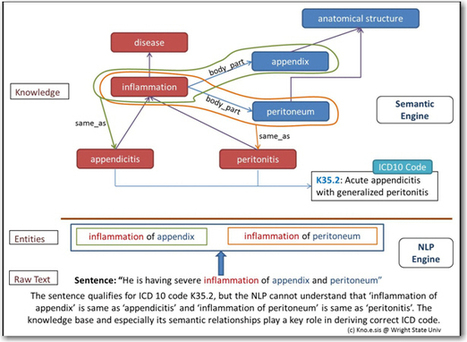Help For HealthCare: Mapping Unstructured Clinical Notes To ICD-10 Coding Schemes - Semanticweb.com   Hyperdata   Scoop.it
