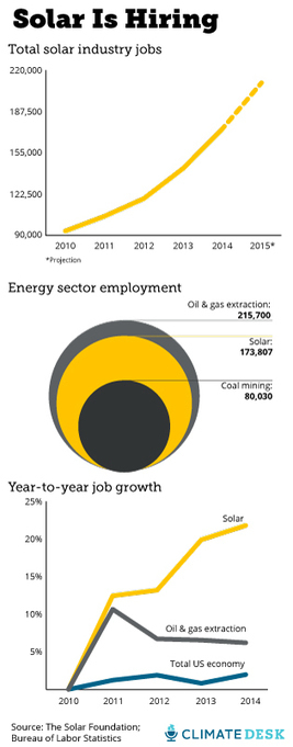 Solar is adding jobs 10 times faster than the overall economy | Alternativas - Tecnologías - Reflexion - Opiniones - Economia | Scoop.it
