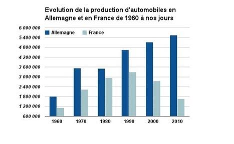 Automobile : l'insolente réussite Allemande | Auto-moto news et statistiques | Scoop.it