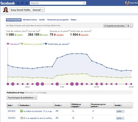 Page Facebook d'entreprise: faut-il créer une page pro ou conserver votre profil? | WEBOLUTION! | Scoop.it
