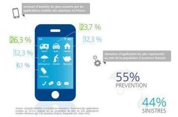 Quelles applications des technologies mobiles dans l'assurance ? - Les Échos | Marketing opérationnel international | Scoop.it
