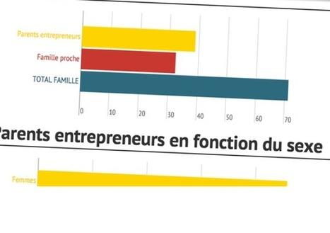 Les femmes entrepreneurs délèguent moins que les hommes   New Venture Creation & Growth   Scoop.it