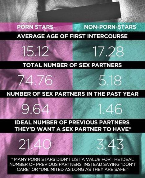 La Sexualité des Stars du porno comparée à celle des femmes normales – Infography (SFW) | Who's Open | Scoop.it