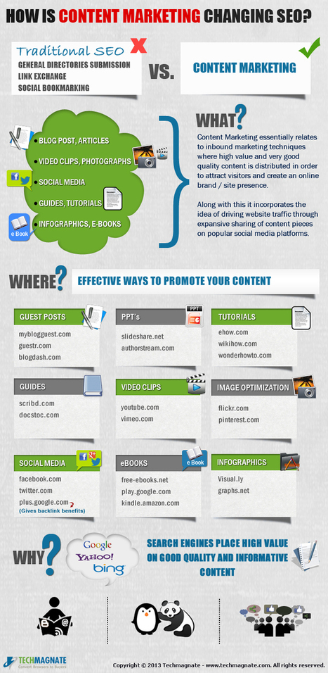 How Is Content Marketing Changing SEO? [Infographic] | SEO? What's That? | Scoop.it