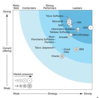 "TIBCO Spotfire - Forrester Wave on Agile BI – Spotfire Highest ""Current Offering"" | Agile BI pour tout le monde | Scoop.it"