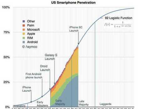 The Value Of Apple Weirdly Mirrors The Market For Smartphones As A Whole | Learning Design for Mobile Devices | Scoop.it