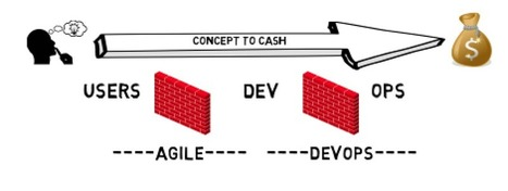The Culture Change of DevOps and Your Career | #Sogeti #Agile | Scoop.it