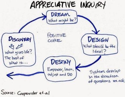 Art Summit appreciative Inquiry Riverview Art District JC | Art of Hosting | Scoop.it