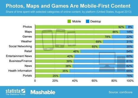 65% du temps passé sur les médias sociaux se fait sur mobile | Web marketing | Scoop.it