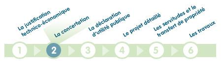 Le processus de la concertation et le débat public | Démocratie participative & Gouvernance | Scoop.it