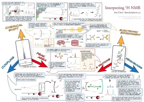 Interpreting Proton NMR - A visual overview | nmr | Scoop.it
