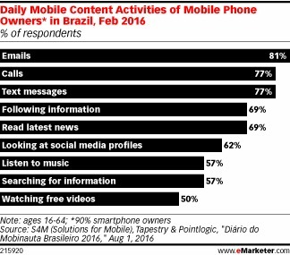 Daily activities of mobile phone owners in Brazil   eMarketer   Digital BR   Scoop.it