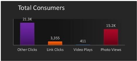 Facebook Metrics Defined: Consumers vs Engaged Users | Simply Measured | Social media | Scoop.it