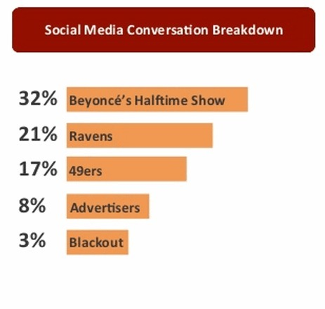The Social Super Bowl Breakdown | Latest eCommerce News | Scoop.it