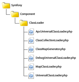 PHP Master | Autoloading in PHP and the PSR-0 Standard | Symfony Planet | Scoop.it