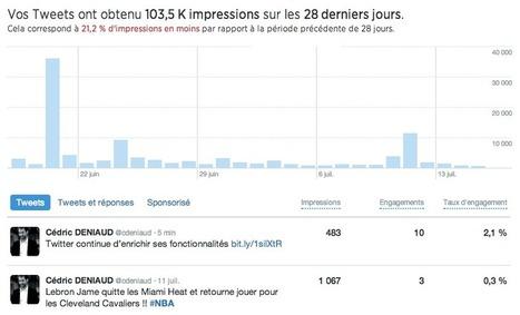 Twitter continue d'enrichir ses fonctionnalités | Tout sur Twitter | Scoop.it