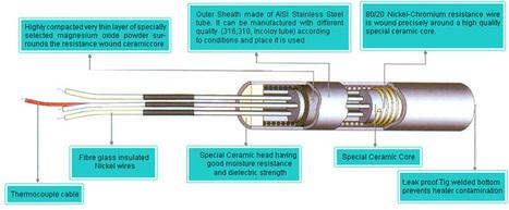 High Watt Density Cartridge Heaters | heaters manufacturer in india | Scoop.it
