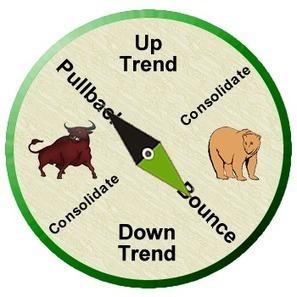Terugblik op een bewegelijke beursweek • FinVRIJ wekelijkse beursbarometer | LevensgenieterBlog | Scoop.it