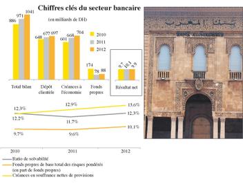 Conseil de BAM La loi bancaire prête dans un an - L'Économiste | Veille réglementation bancaire | Scoop.it