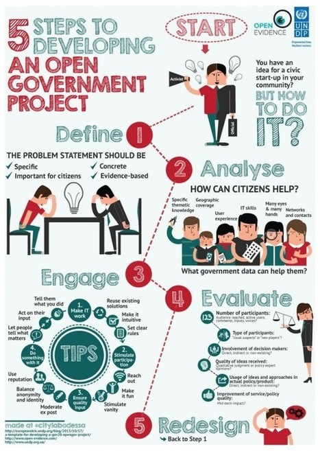 Municipal E-nnovation Lab: 5 steps to an open government project | TIC para el Desarrollo | Scoop.it