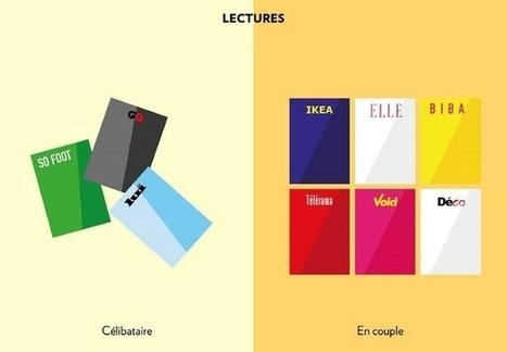 Célibataire VS en couple : l'infographie qui résume tout - Green Room Session | Infographie | Scoop.it