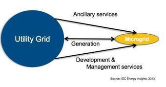 Smart Grid Tech and Utility Improvement | The Energy Collective | Sustain Our Earth | Scoop.it