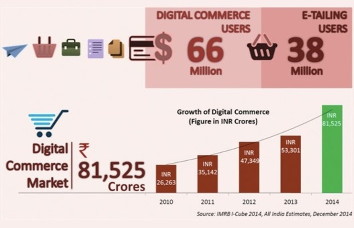 E-Commerce Industry In India Worth $13.5 Billion In 2014 [REPORT] | 255 Fashion and Ecommerce | Scoop.it